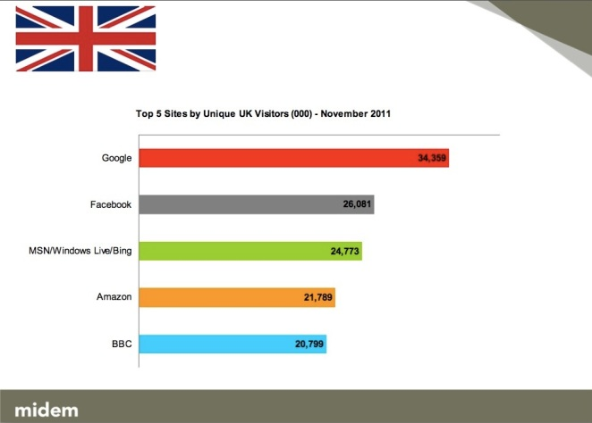Uk - Nielsen Panel - Novembre 2011